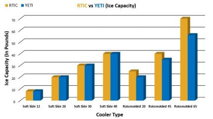 RTIC vs YETI Ice Capacity