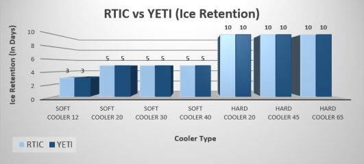 RTIC vs YETI [Quick & Easy Comparison] Summer 2019